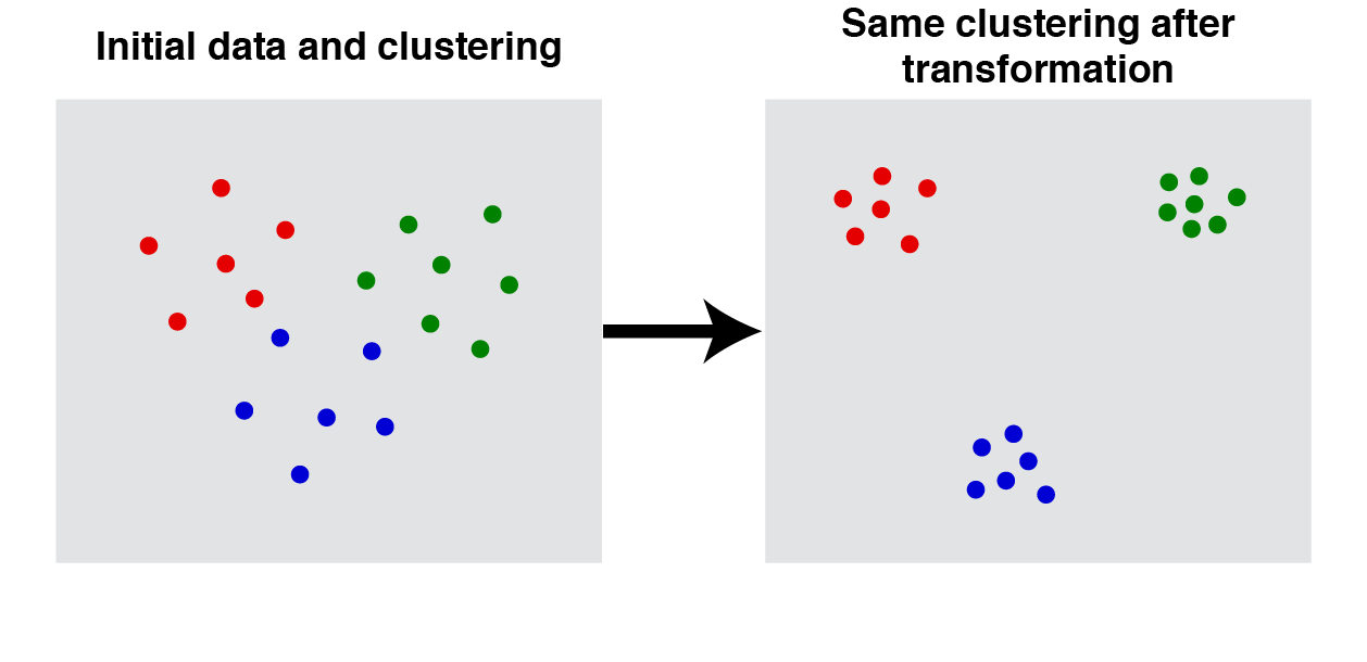 Let $d$ and $d^\prime$ be two distance functions. The clustering function produces a partition of points for the first distance function, $d$. If, for every pair $(i,j)$ belonging to the <i>same</i> cluster, $d(i,j) \geq d^\prime(i,j)$, and for every pair belonging to <i>different</i> clusters, $d(i,j) \leq d^\prime(i,j)$ then the clustering result shouldn't change: $f(d) = f(d^\prime)$