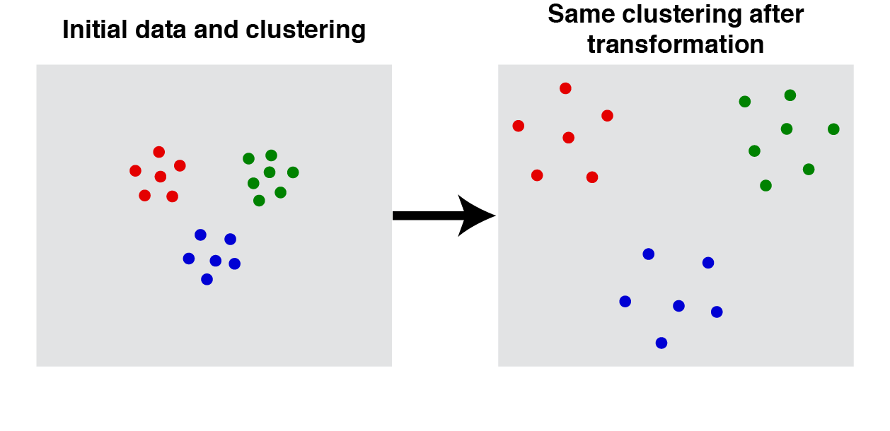 For any scalar $\alpha > 0$ the clustering function $f$ produces same result when the distances, $d$, between all datapoints are multiplied: $f(d) = f(\alpha \cdot d)$.