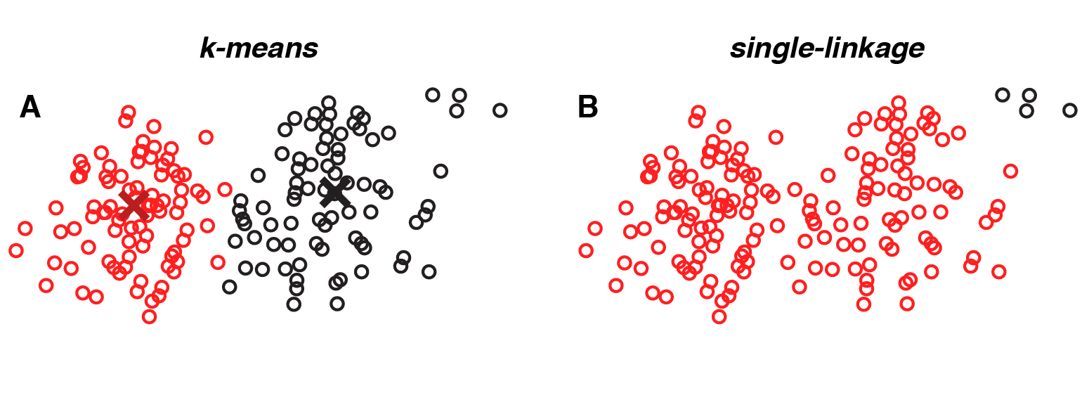 Single-linkage clustering tends to erroneously fuse together overlapping groups of points (red dots); small groups of outliers (black dots) are clustered together based on their small pairwise distances.