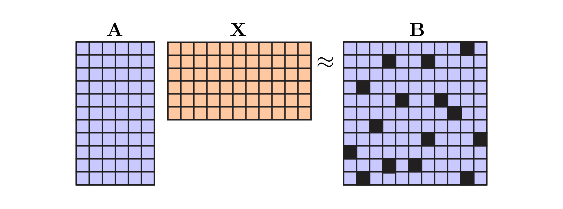 Solving Least-Squares Regression with Missing Data · Its Neuronal