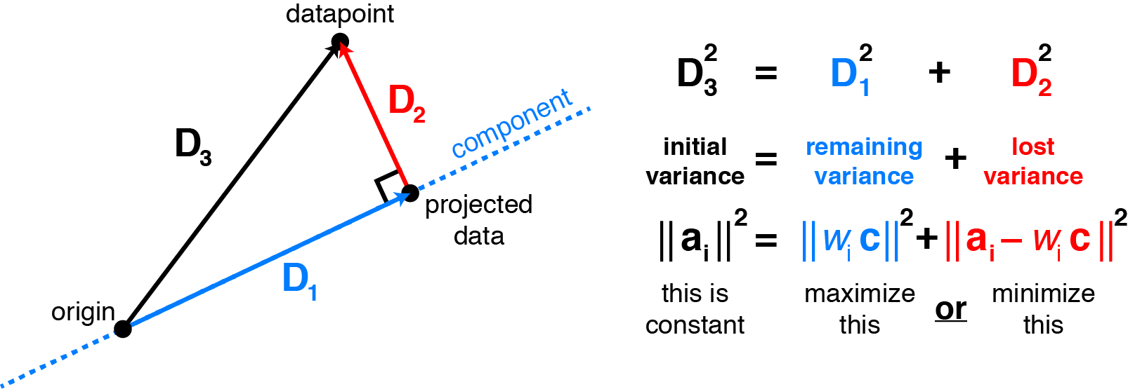 Consider a datapoint $\mathbf{a}_i$ (row $i$ of the data matrix $A$). Assuming the data are mean-centered, the projection of $\mathbf{a}_i$ onto the principal components relates the remaining variance to the squared residual by the Pythagorean theorem. Choosing the components to maximize variance is the same as choosing them to minimize the squared residuals.