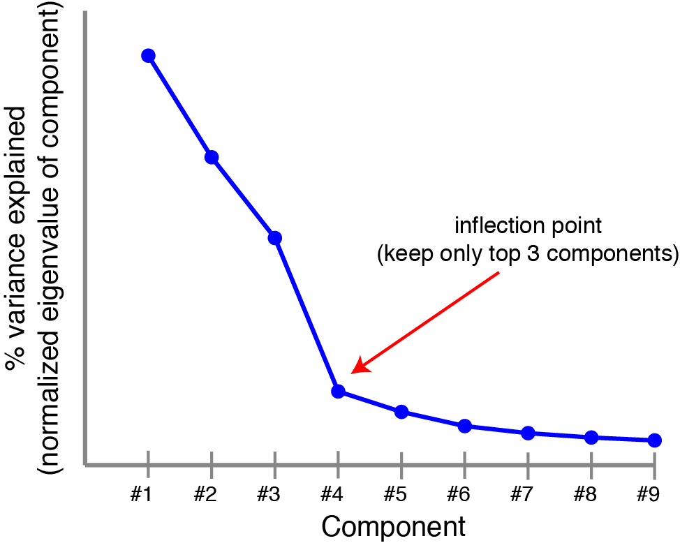 Principal components are ranked by the amount of variance they capture in the original dataset, a scree plot can provide some sense of how many components are needed.