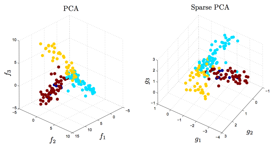 500 genes were measured for a large number of samples. The factors $f_1$, $f_2$, $f_3$ obtained by traditional PCA each use all 500 genes (<i>left</i>). The sparse factors $g_1$, $g_2$, and $g_3$ on the right together involve only 14 genes, which can be useful for developing parsimonious hypotheses and future experiments. Both PCA and Sparse PCA separate the three tissue types that were measured; the color of each datapoint corresponds to the tissue type. The separation is slighly larger for PCA, but is less interpretable. Figure reproduced from <a href='http://dx.doi.org/10.1137/050645506'>D'Aspremont et al. (2007)</a>, data from Iconix Pharmaceuticals.